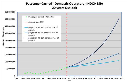 passenger-domestik